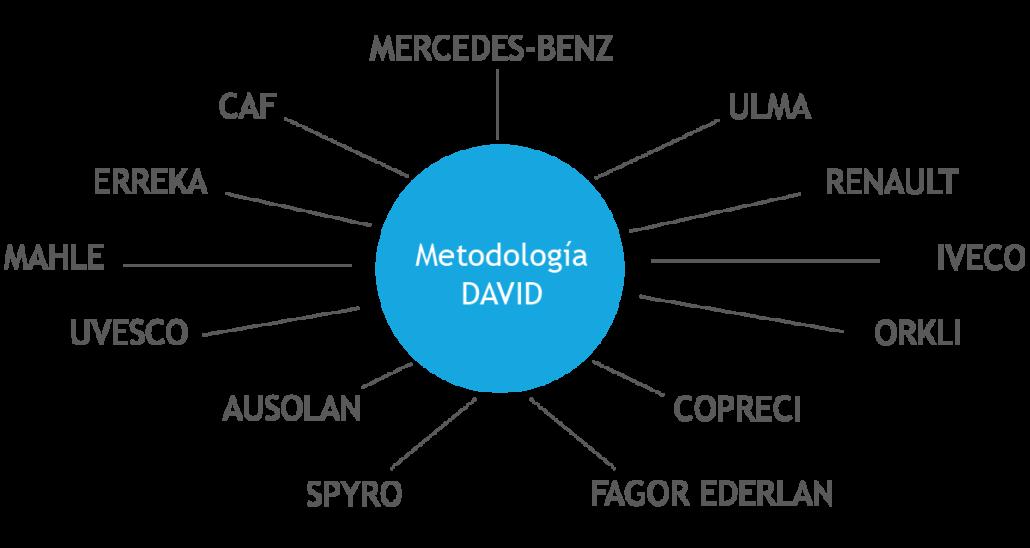 Metodología David Nordic Klinica